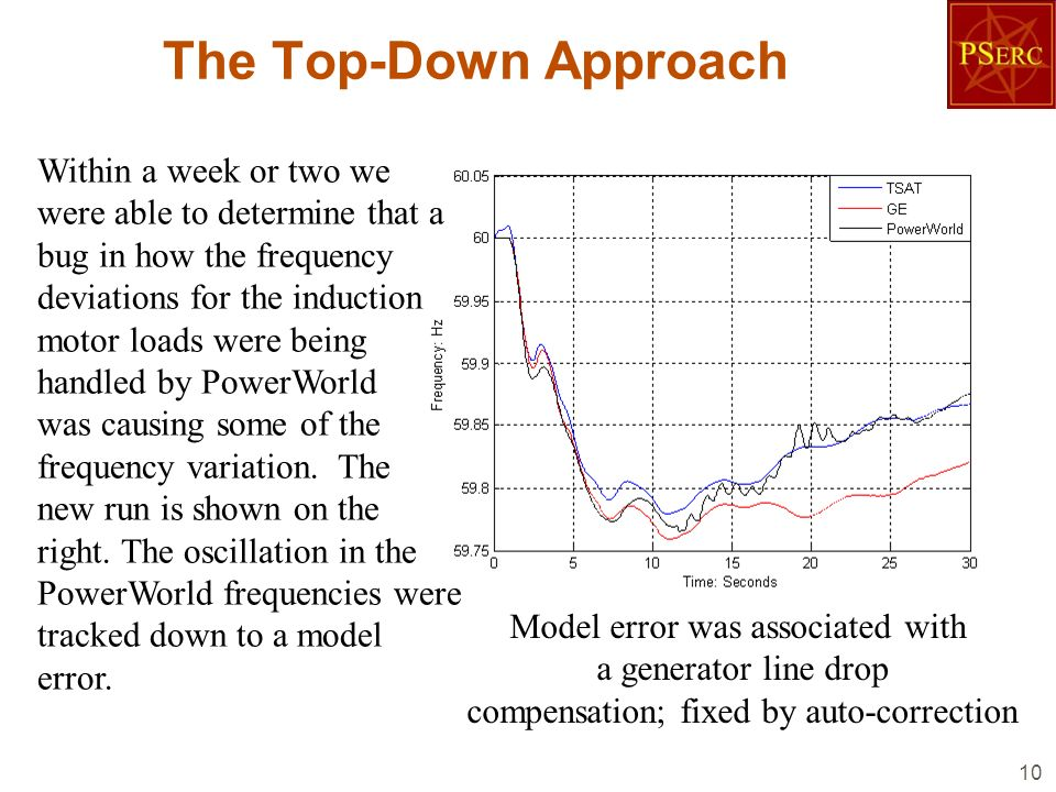 The Top-Down Approach 10 Within a week or two we were able to determine that a bug in how the frequency deviations for the induction motor loads were