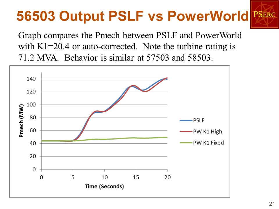 56503 Output PSLF vs PowerWorld 21 Graph compares the Pmech between PSLF and PowerWorld with K1=20.4 or auto-corrected. Note the turbine rating is 71.