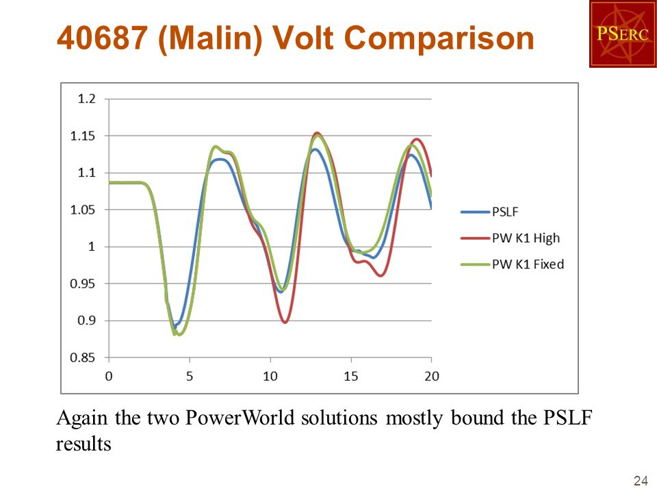 40687 (Malin) Volt Comparison 24 Again the two PowerWorld solutions mostly bound the PSLF results