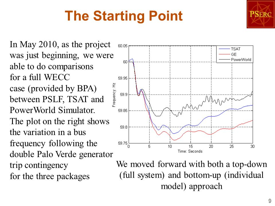 The Top-Down Approach 10 Within a week or two we were able to determine that a bug in how the frequency deviations for the induction motor loads were being handled by PowerWorld was causing some of the frequency variation.