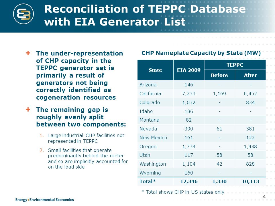 Reconciliation of TEPPC Database with EIA Generator List The under-representation of CHP capacity in the TEPPC generator set is primarily a result of generators not being correctly identified as cogeneration resources The remaining gap is roughly evenly split between two components: 1.Large industrial CHP facilities not represented in TEPPC 2.Small facilities that operate predominantly behind-the-meter and so are implicitly accounted for on the load side 4 StateEIA 2009 TEPPC BeforeAfter Arizona146-- California7,2331,1696,452 Colorado1,032-834 Idaho186-- Montana82-- Nevada39061381 New Mexico161-122 Oregon1,734-1,438 Utah11758 Washington1,10442828 Wyoming160-- Total*12,3461,33010,113 CHP Nameplate Capacity by State (MW) * Total shows CHP in US states only