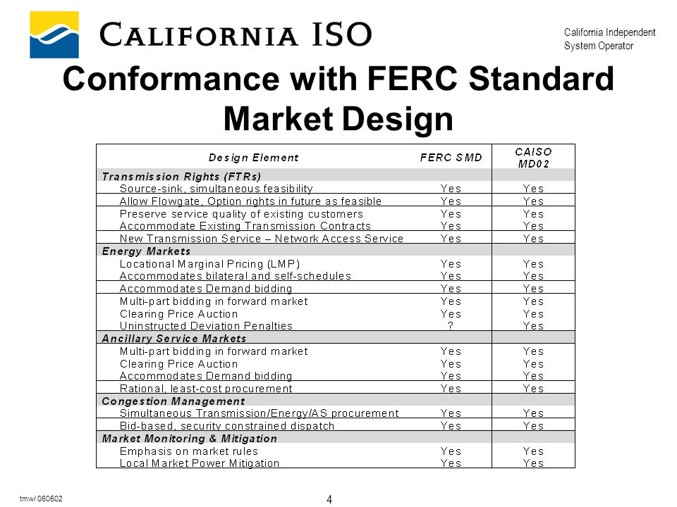 California Independent System Operator 4 tmw/ 060502 Conformance with FERC Standard Market Design