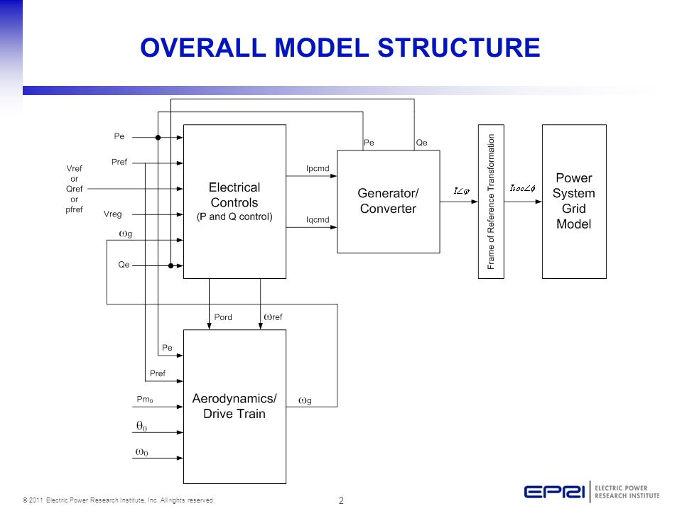 2 © 2011 Electric Power Research Institute, Inc. All rights reserved. OVERALL MODEL STRUCTURE