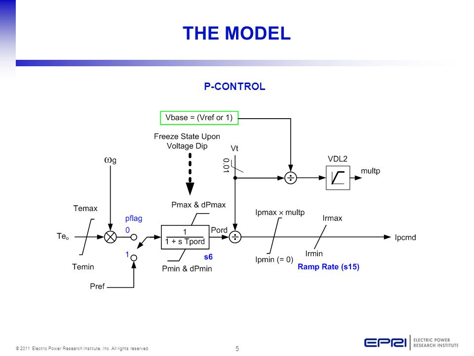 5 © 2011 Electric Power Research Institute, Inc. All rights reserved. THE MODEL P-CONTROL