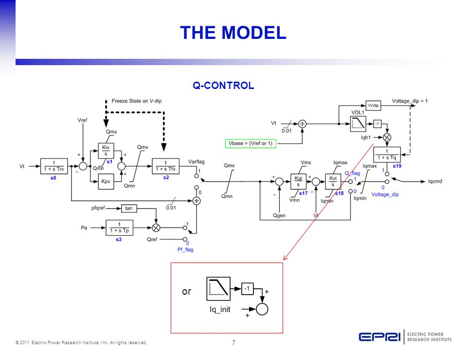 7 © 2011 Electric Power Research Institute, Inc. All rights reserved. THE MODEL Q-CONTROL or