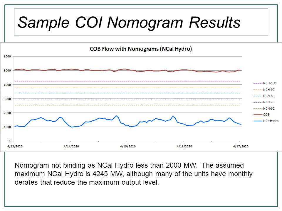 Sample COI Nomogram Results Nomogram not binding as NCal Hydro less than 2000 MW.