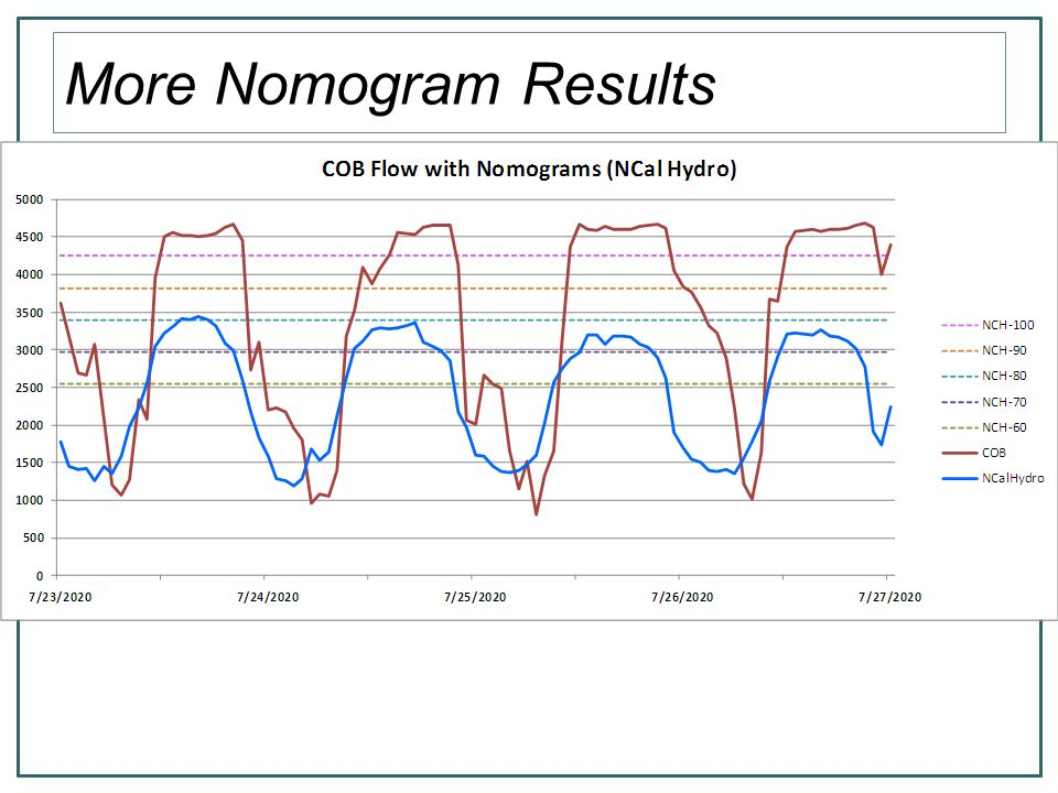 More Nomogram Results