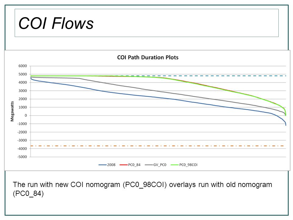 COI Nomogram 90 – 100% COI Nomogram 1 = COI + Alturas +.53(NCal Hydro) The upper limit is 6378 MW