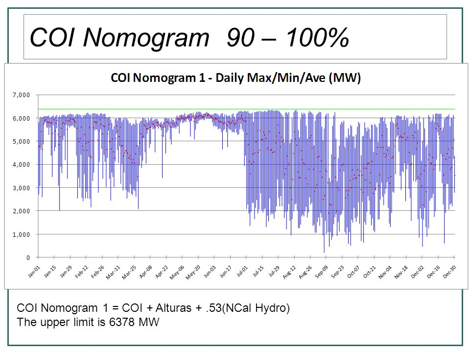 COI Nomogram 90 – 100% COI Nomogram 1 = COI + Alturas +.53(NCal Hydro) The upper limit is 6378 MW