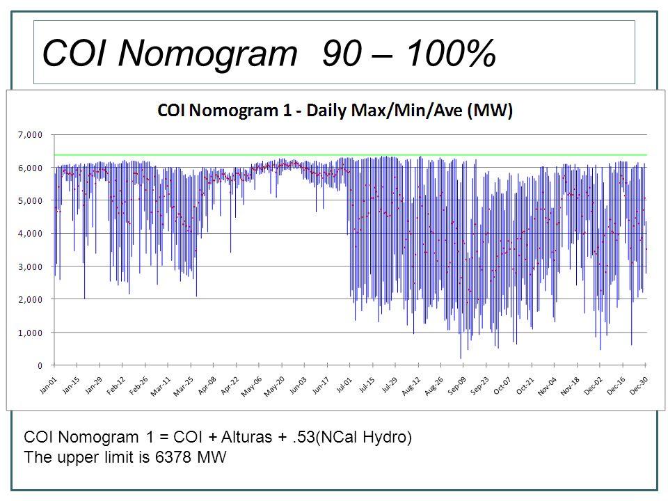 COI Nomogram 80 – 90% COI Nomogram 2 = COI + Alturas +.41(NCal Hydro) Upper Limit = 5923 MW