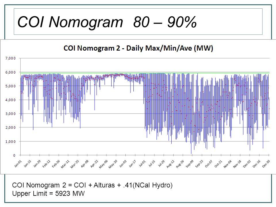 COI Nomogram 70 – 80% COI Nomogram 3 = COI + Alturas +.35(NCal Hydro) Upper Limit = 5726 MW