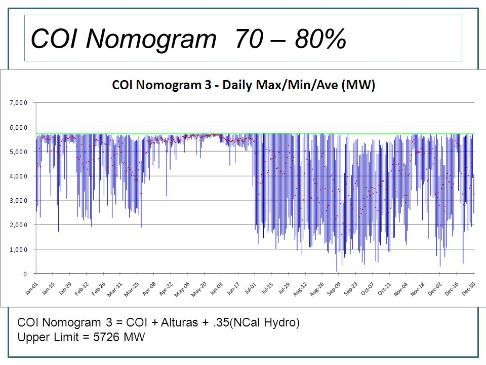 COI Nomogram 70 – 80% COI Nomogram 3 = COI + Alturas +.35(NCal Hydro) Upper Limit = 5726 MW