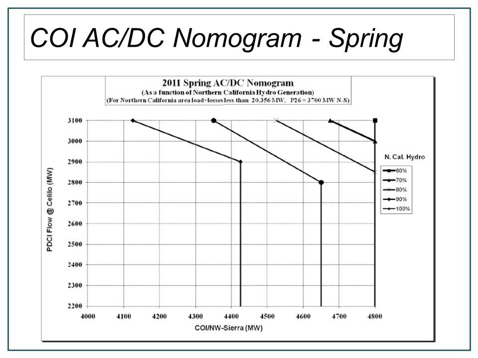 Sample COI Nomogram Results Nomogram not binding as NCal Hydro less than 2000 MW.
