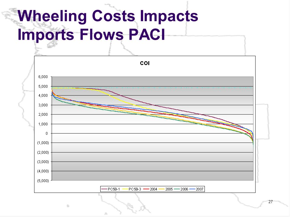 Wheeling Costs Impacts Imports Flows PACI 27
