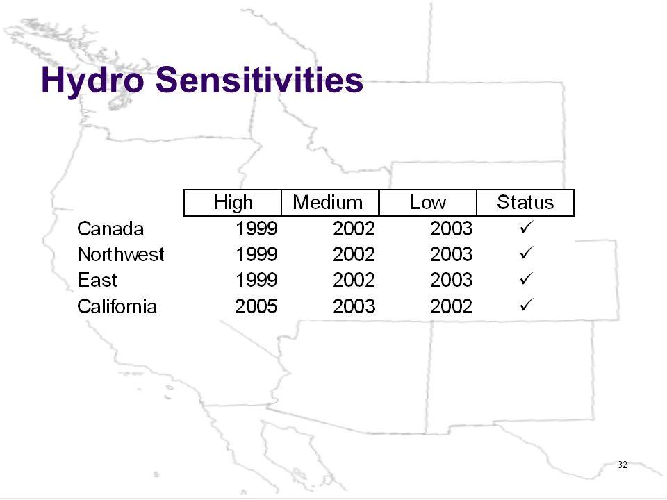 Hydro Sensitivities 32