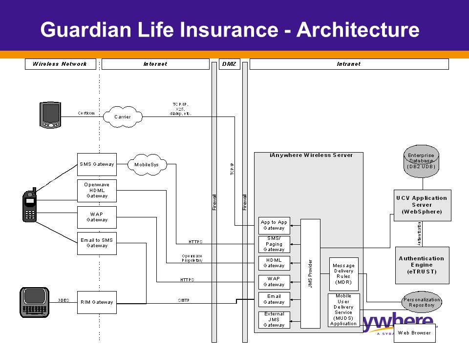 Guardian Life Insurance - Architecture