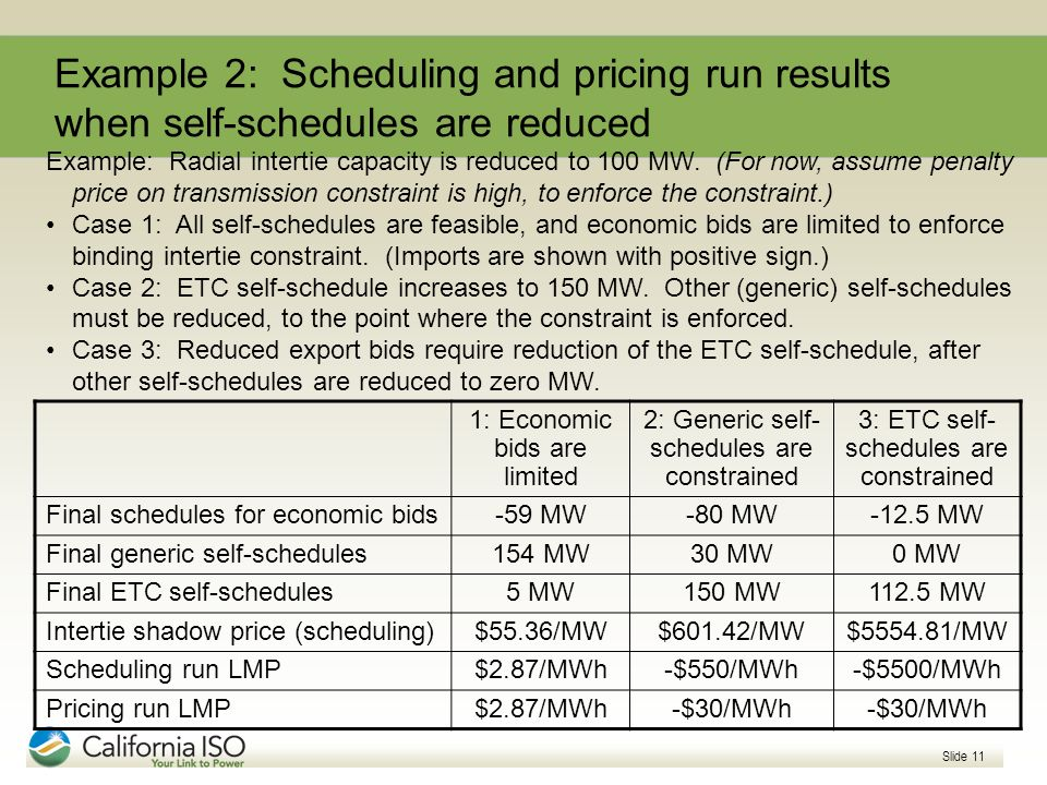 Slide 11 Example 2: Scheduling and pricing run results when self-schedules are reduced 1: Economic bids are limited 2: Generic self- schedules are con
