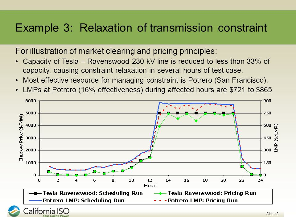 Slide 13 Example 3: Relaxation of transmission constraint For illustration of market clearing and pricing principles: Capacity of Tesla – Ravenswood 2
