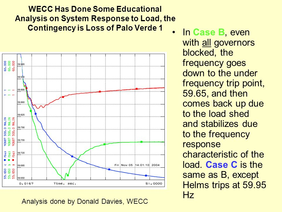 WECC Has Done Some Educational Analysis on System Response to Load, the Contingency is Loss of Palo Verde 1 In Case B, even with all governors blocked
