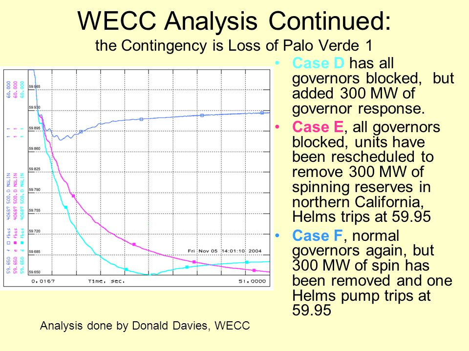 WECC Analysis Continued: the Contingency is Loss of Palo Verde 1 Case D has all governors blocked, but added 300 MW of governor response. Case E, all