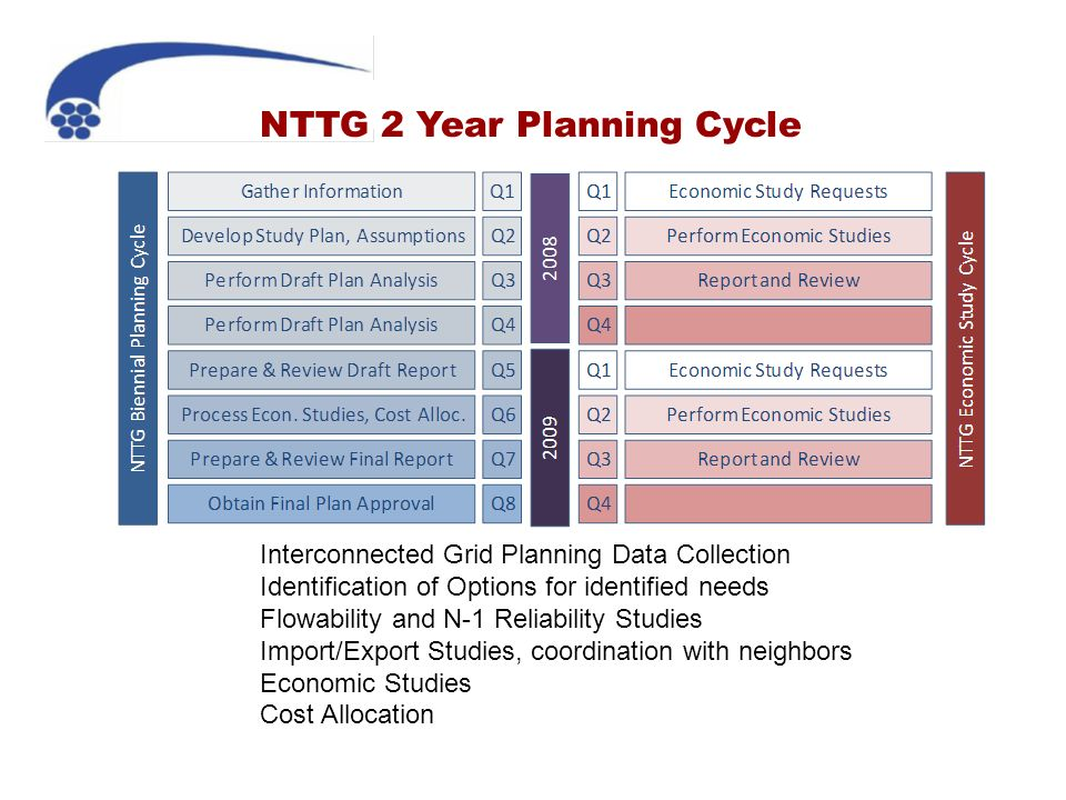NTTG 2 Year Planning Cycle Interconnected Grid Planning Data Collection Identification of Options for identified needs Flowability and N-1 Reliability