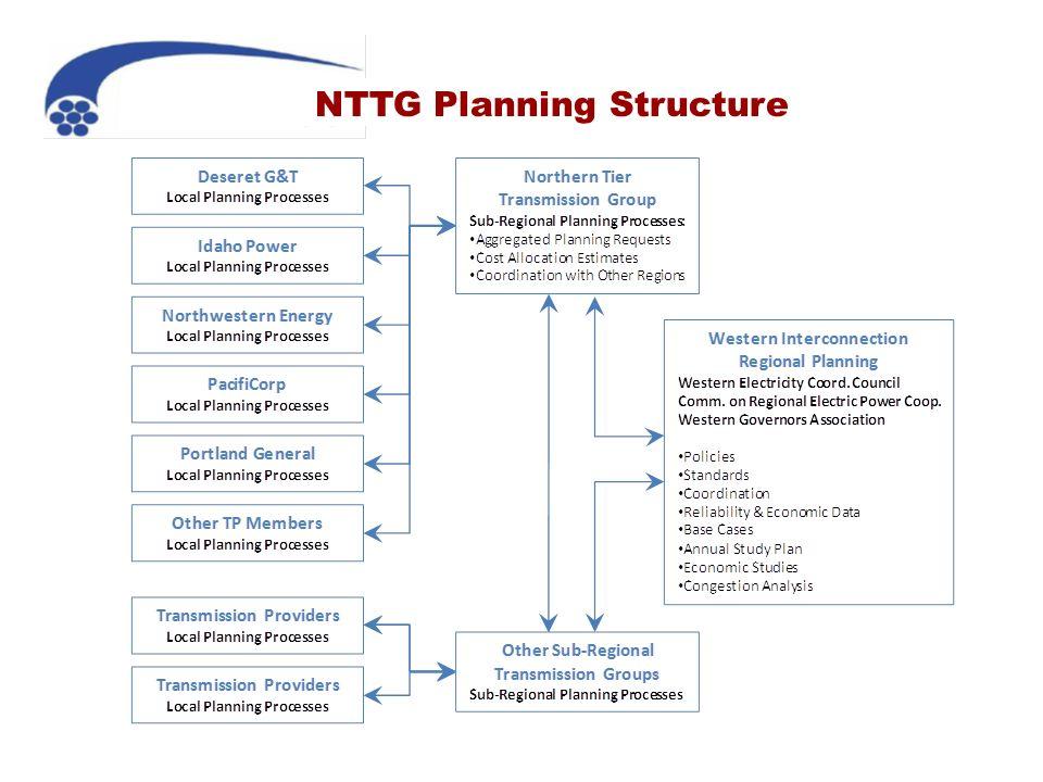 NTTG Planning Structure
