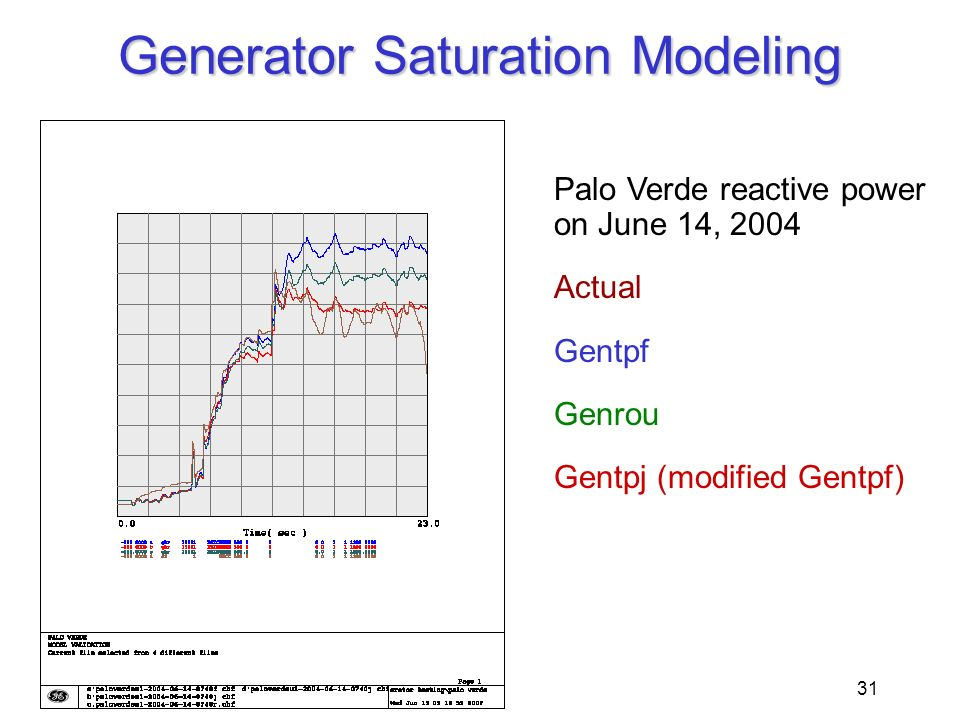 31 Generator Saturation Modeling Palo Verde reactive power on June 14, 2004 Actual Gentpf Genrou Gentpj (modified Gentpf)