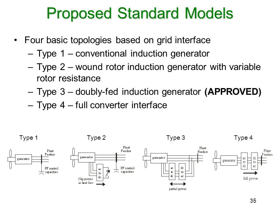 35 Proposed Standard Models Four basic topologies based on grid interface –Type 1 – conventional induction generator –Type 2 – wound rotor induction g