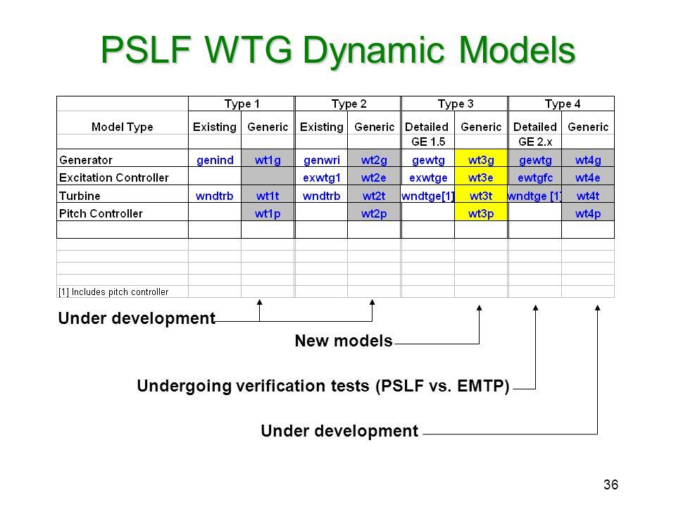 36 PSLF WTG Dynamic Models New models Undergoing verification tests (PSLF vs. EMTP) Under development