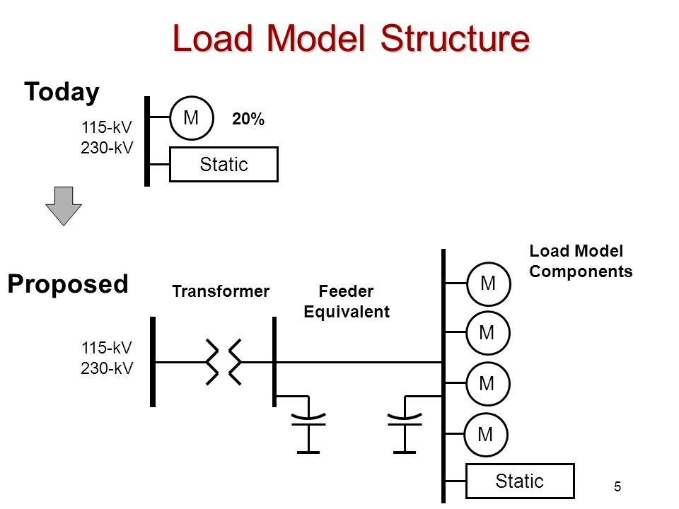 5 Load Model Structure Static M TransformerFeeder Equivalent Load Model Components M M Proposed Today Static M 115-kV 230-kV 115-kV 230-kV 20% M