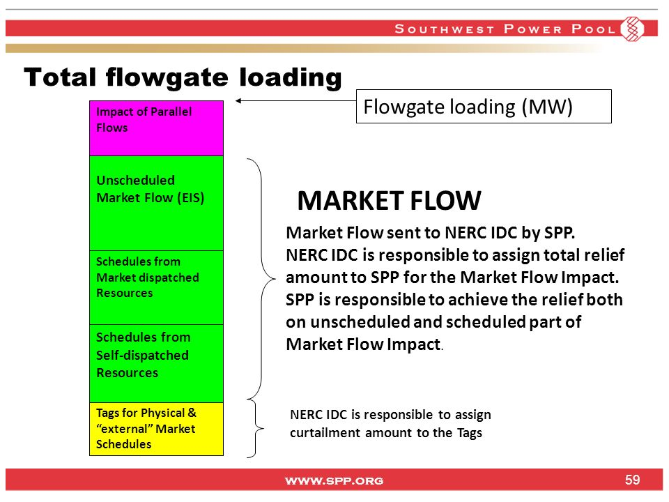 www.spp.org Total flowgate loading Tags for Physical & external Market Schedules NERC IDC is responsible to assign curtailment amount to the Tags Sche