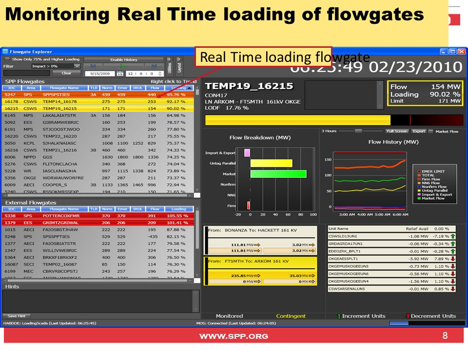 www.spp.org Total flowgate loading Tags for Physical & external Market Schedules NERC IDC is responsible to assign curtailment amount to the Tags Schedules from Self-dispatched Resources Unscheduled Market Flow (EIS) Market Flow sent to NERC IDC by SPP.