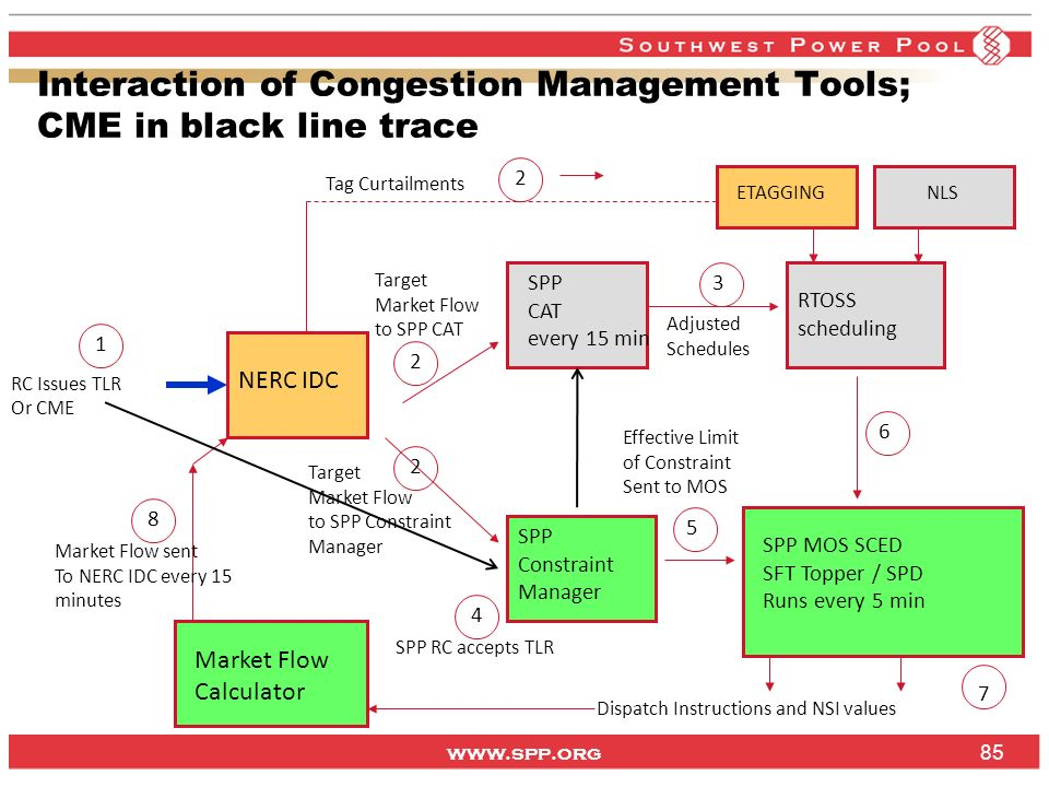 www.spp.org Interaction of Congestion Management Tools; CME in black line trace NERC IDC RC Issues TLR Or CME SPP CAT every 15 min SPP Constraint Mana