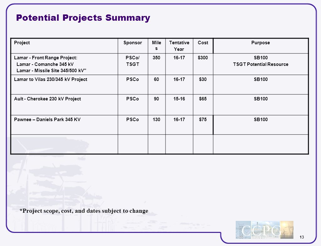 13 Potential Projects Summary ProjectSponsorMile s Tentative Year CostPurpose Lamar - Front Range Project: Lamar - Comanche 345 kV Lamar - Missile Site 345/500 kV PSCo/ TSGT 35016-17$300SB100 TSGT Potential Resource Lamar to Vilas 230/345 kV ProjectPSCo6016-17$30SB100 Ault - Cherokee 230 kV ProjectPSCo9015-16$65SB100 Pawnee – Daniels Park 345 KVPSCo13016-17$75SB100 *Project scope, cost, and dates subject to change