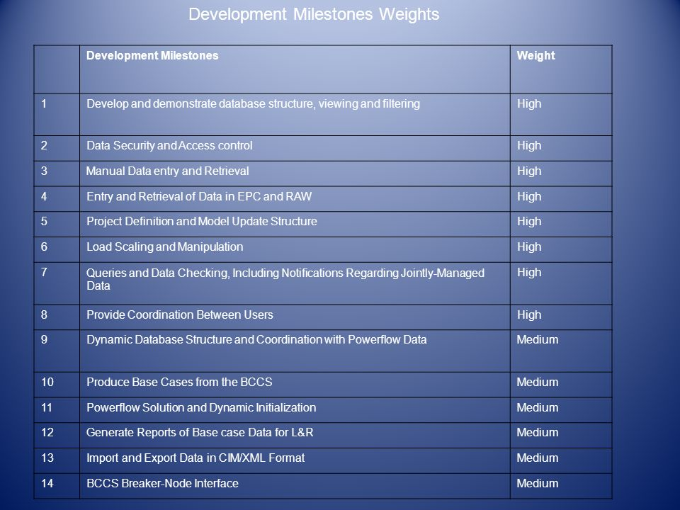 Development MilestonesWeight 1Develop and demonstrate database structure, viewing and filteringHigh 2Data Security and Access controlHigh 3Manual Data