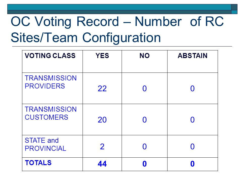 VOTING CLASSYESNOABSTAIN TRANSMISSION PROVIDERS 2200 TRANSMISSION CUSTOMERS 2000 STATE and PROVINCIAL 200 TOTALS 4400 OC Voting Record – Number of RC Sites/Team Configuration