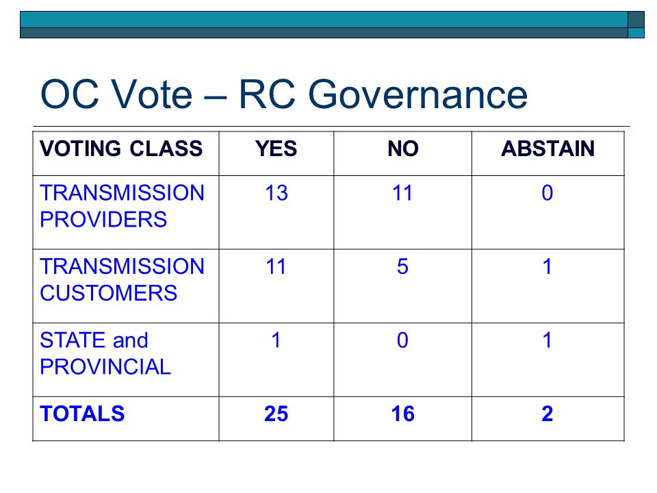 OC Vote – RC Governance VOTING CLASSYESNOABSTAIN TRANSMISSION PROVIDERS 13110 TRANSMISSION CUSTOMERS 1151 STATE and PROVINCIAL 101 TOTALS25162