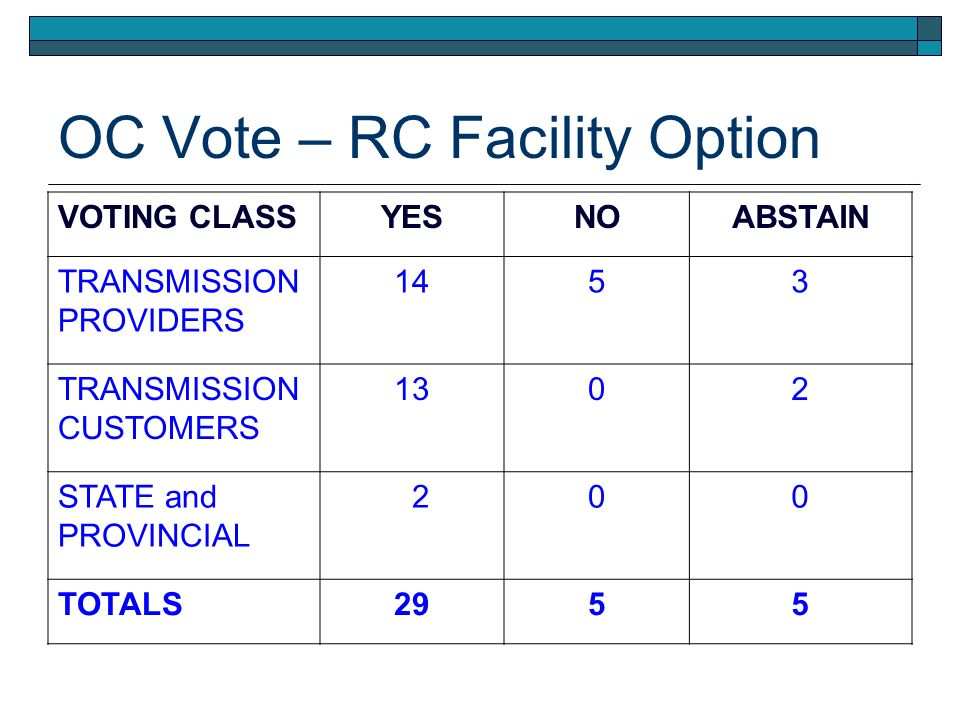 OC Vote – RC Facility Option VOTING CLASSYESNOABSTAIN TRANSMISSION PROVIDERS 1453 TRANSMISSION CUSTOMERS 1302 STATE and PROVINCIAL 200 TOTALS2955