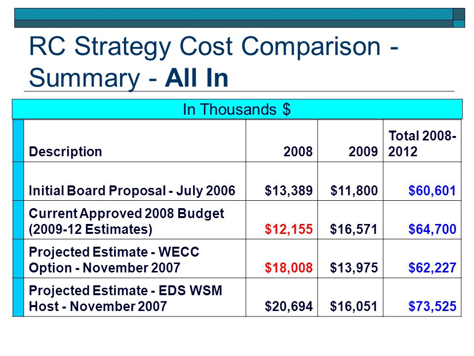 RC Strategy Cost Comparison - Summary - All In Description20082009 Total 2008- 2012 Initial Board Proposal - July 2006$13,389$11,800$60,601 Current Approved 2008 Budget (2009-12 Estimates)$12,155$16,571$64,700 Projected Estimate - WECC Option - November 2007$18,008$13,975$62,227 Projected Estimate - EDS WSM Host - November 2007$20,694$16,051$73,525 In Thousands $