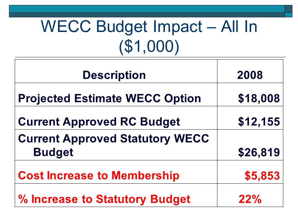 % Differential WECC Option Over Current Budget Projections