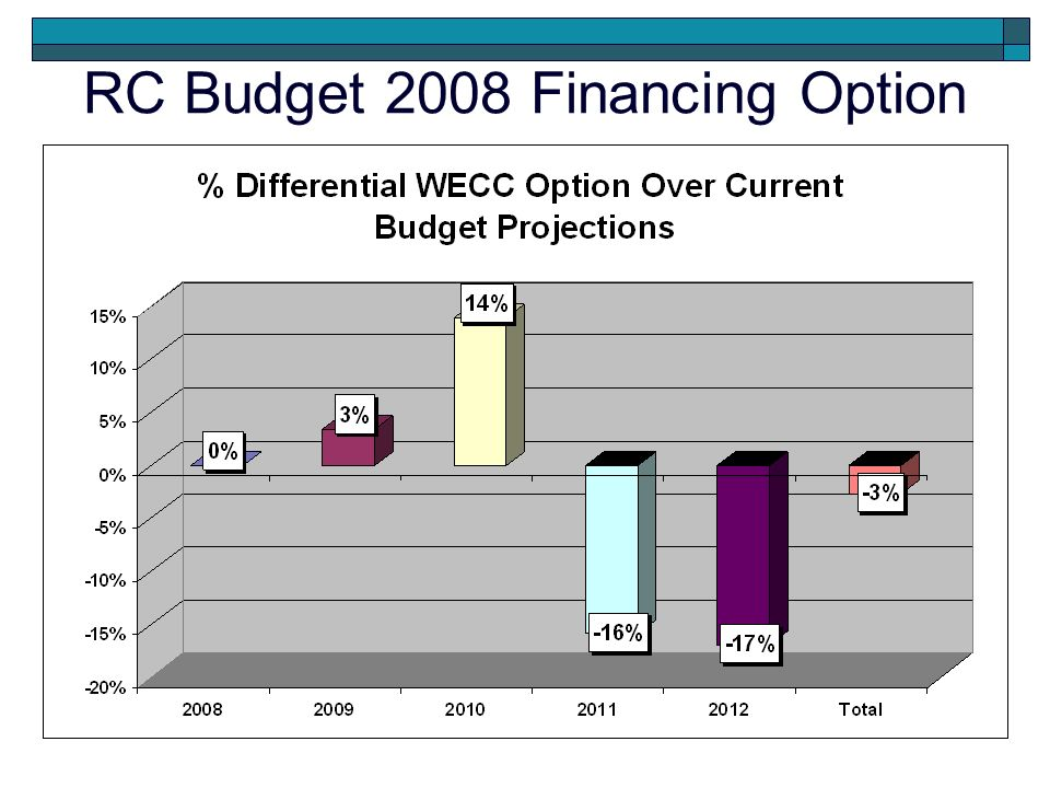 RC Budget 2008 Financing Option