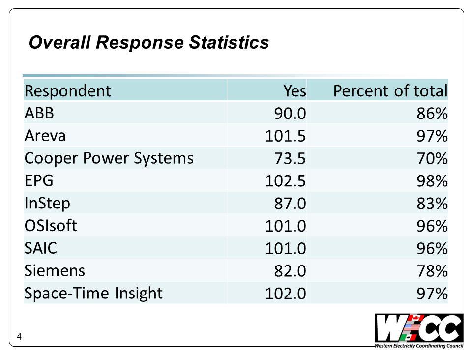 4 Overall Response Statistics RespondentYesPercent of total ABB 90.086% Areva 101.597% Cooper Power Systems 73.570% EPG 102.598% InStep 87.083% OSIsof