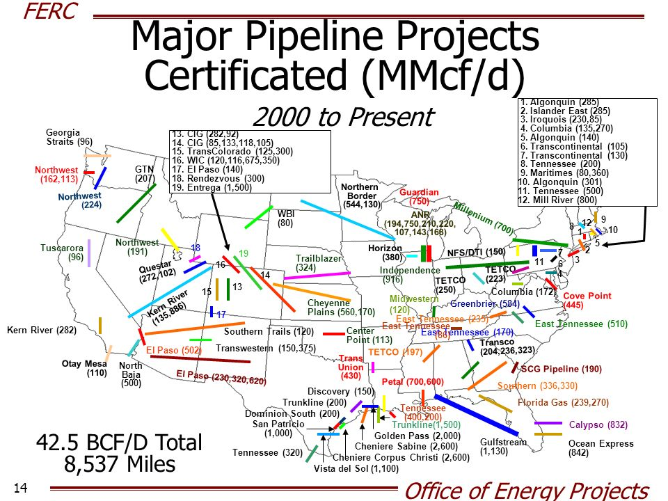 Major Pipeline Projects Certificated (MMcf/d) 2000 to Present 42.5 BCF/D Total 8,537 Miles Transco (204,236,323) Southern (336,330) Kern River (135,886) 6 North Baja (500) Tuscarora (96) Northwest (162,113) Kern River (282) TETCO (250) Northwest (224) NFS/DTI (150) Georgia Straits (96) SCG Pipeline (190) Northwest (191) East Tennessee (510) Tennessee (320) TETCO (197) Greenbrier (584) El Paso (230,320,620) WBI (80) ANR (194,750,210,220, 107,143,168) 17 TETCO (223) Cove Point (445) Ocean Express (842) 14 Cheyenne Plains (560,170)