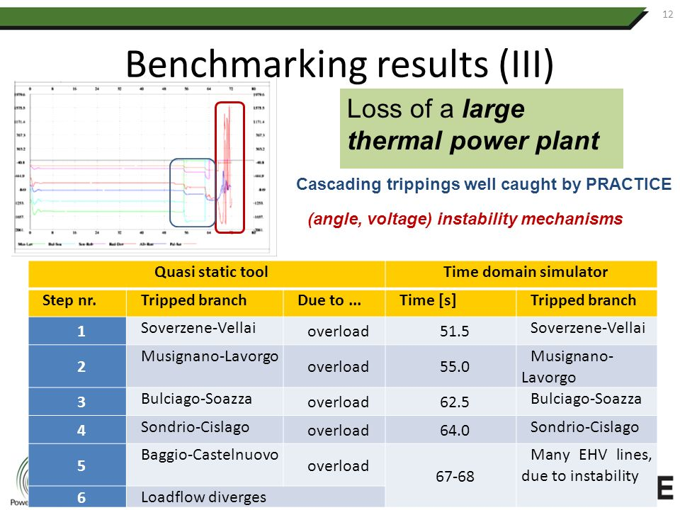 Benchmarking results (III) 12 Loss of a large thermal power plant Cascading trippings well caught by PRACTICE (angle, voltage) instability mechanisms