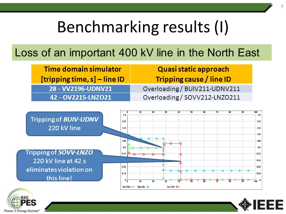 Benchmarking results (I) 8 Loss of an important 400 kV line in the North East Time domain simulator [tripping time, s] – line ID Quasi static approach
