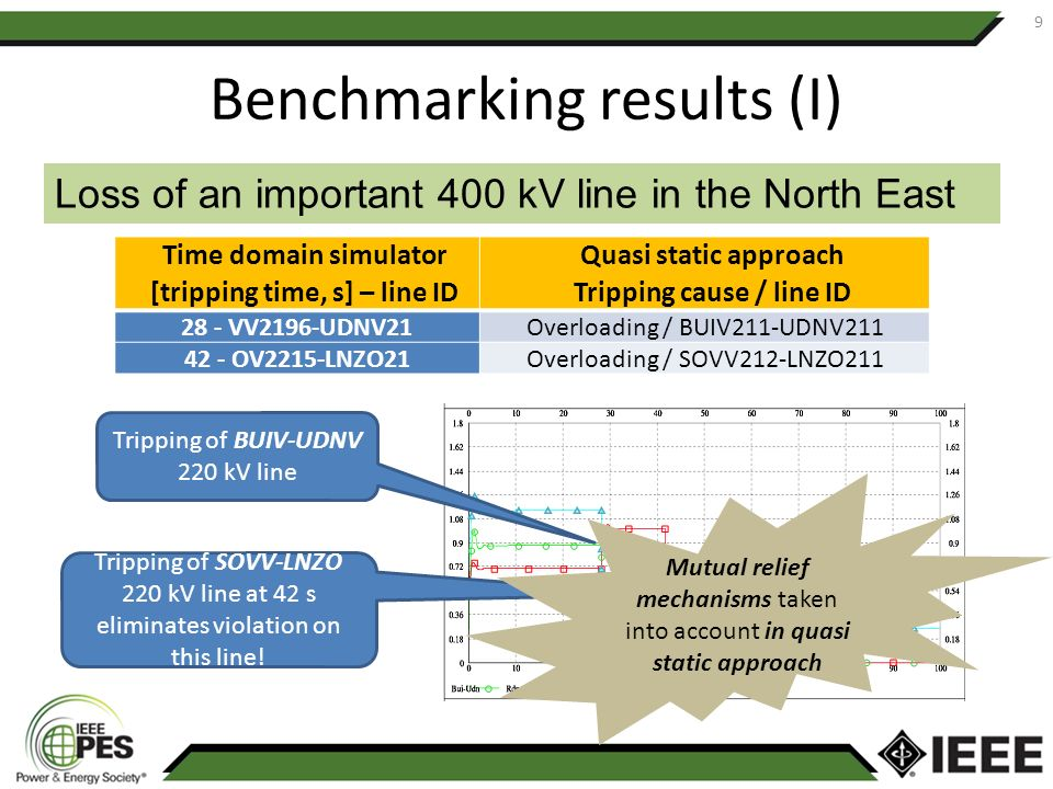 Benchmarking results (I) 9 Loss of an important 400 kV line in the North East Time domain simulator [tripping time, s] – line ID Quasi static approach
