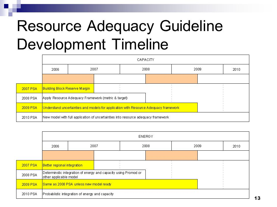 13 Resource Adequacy Guideline Development Timeline