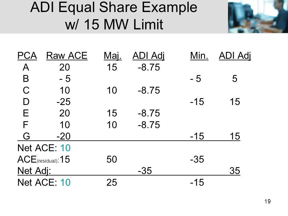 19 ADI Equal Share Example w/ 15 MW Limit PCARaw ACEMaj.ADI AdjMin.ADI Adj A 20 15 -8.75 B - 5- 5 5 C 10 10 -8.75 D -25-15 15 E 20 15 -8.75 F 10 10 -8.75 G -20-15 15 Net ACE: 10 ACE (residual) : 15 50 -35 Net Adj: -35 35 Net ACE: 10 25-15