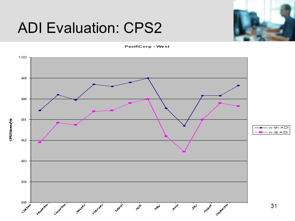 31 ADI Evaluation: CPS2