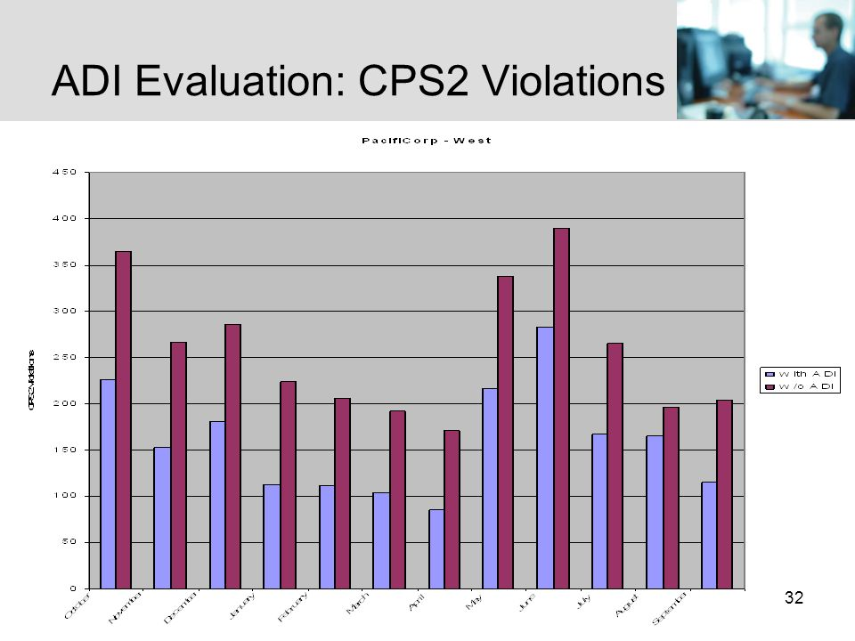 32 ADI Evaluation: CPS2 Violations